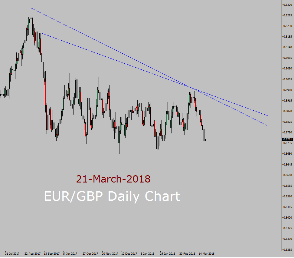 EUR/GBP Forecast today