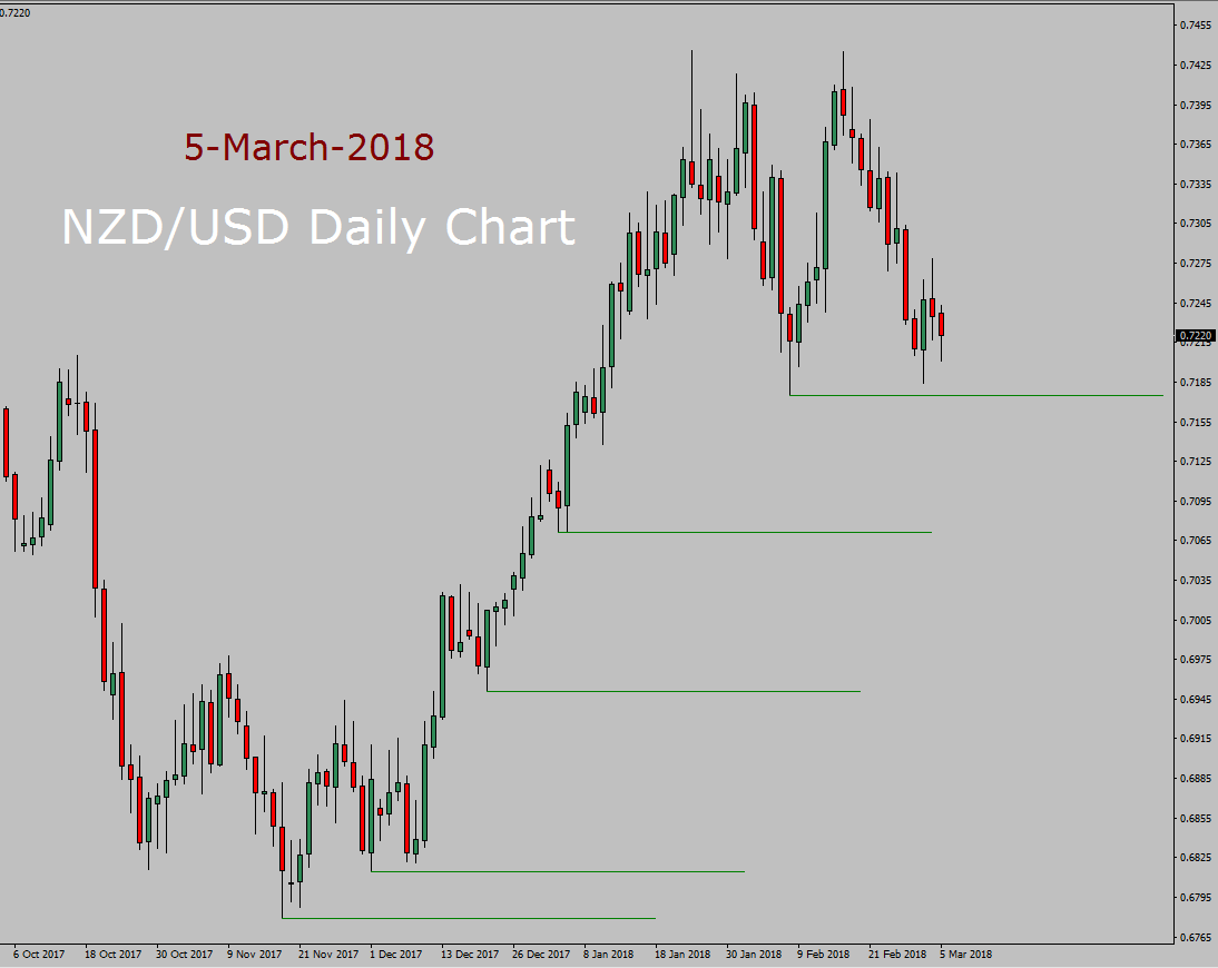 NZD/USD Forecast today