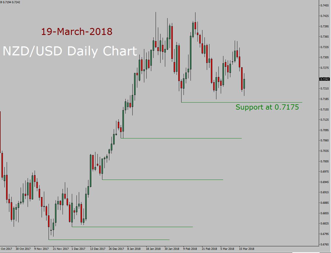 Pronóstico de NZD / USD hoy