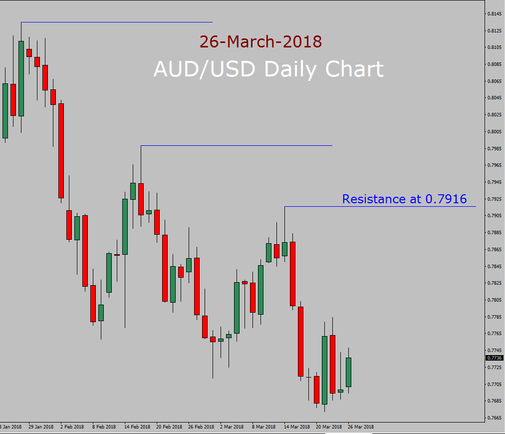 AUD / USD Forecast vandaag