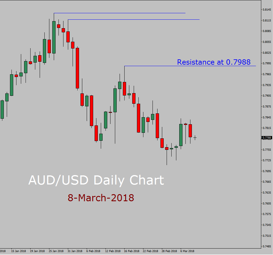 AUD / USD Prognose heute