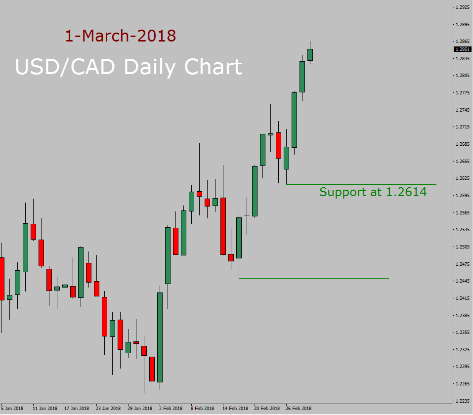 USD/CAD Forecast today
