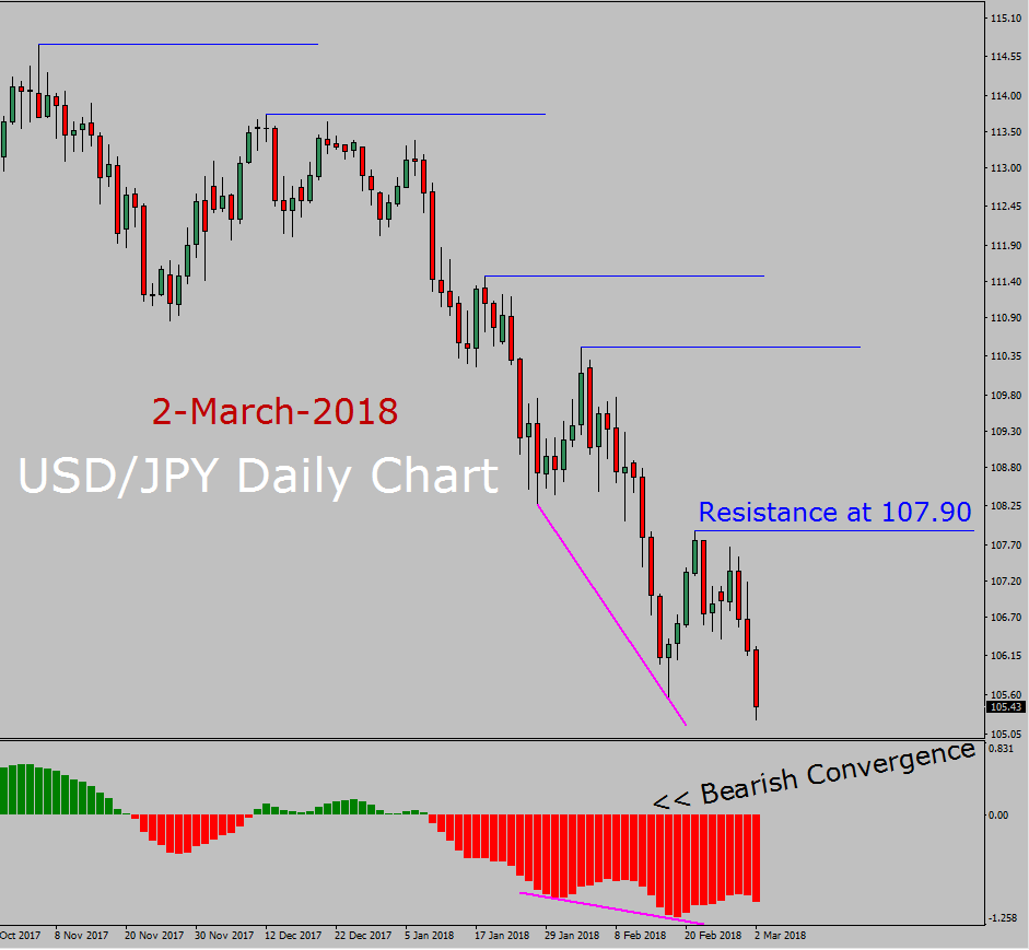 USD/JPY Long Term Forecast: 2nd March to 16th March 2018