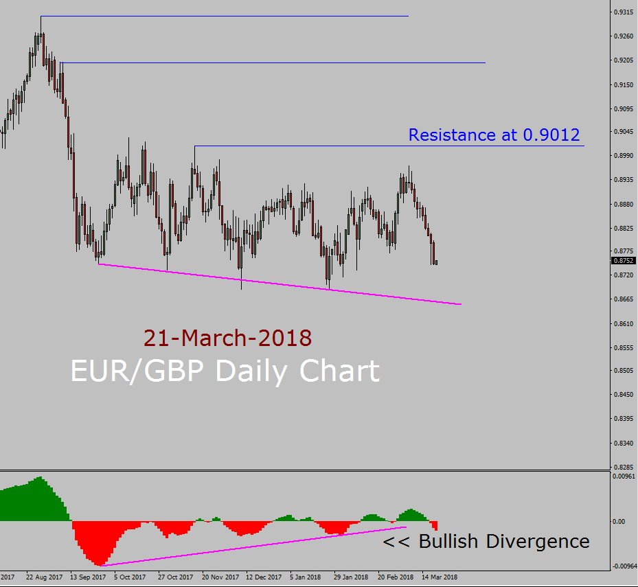 EUR/GBP Forecast today with MACD