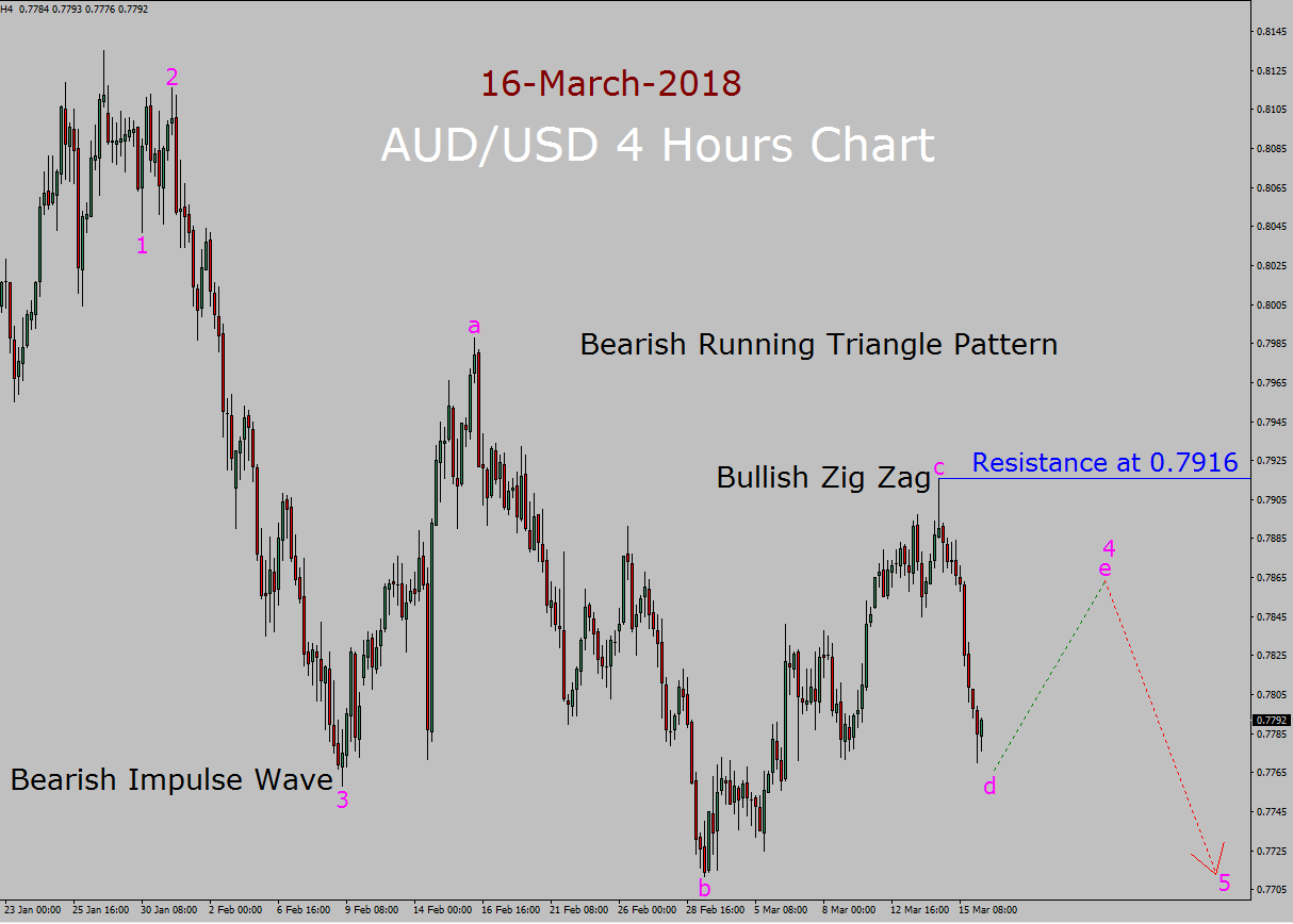 AUD / USD Elliott Wave Forecast