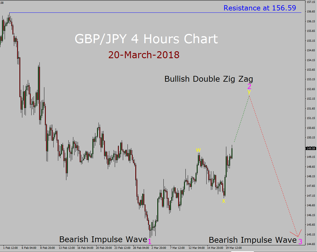 GBP/JPY Elliott Wave Forecast