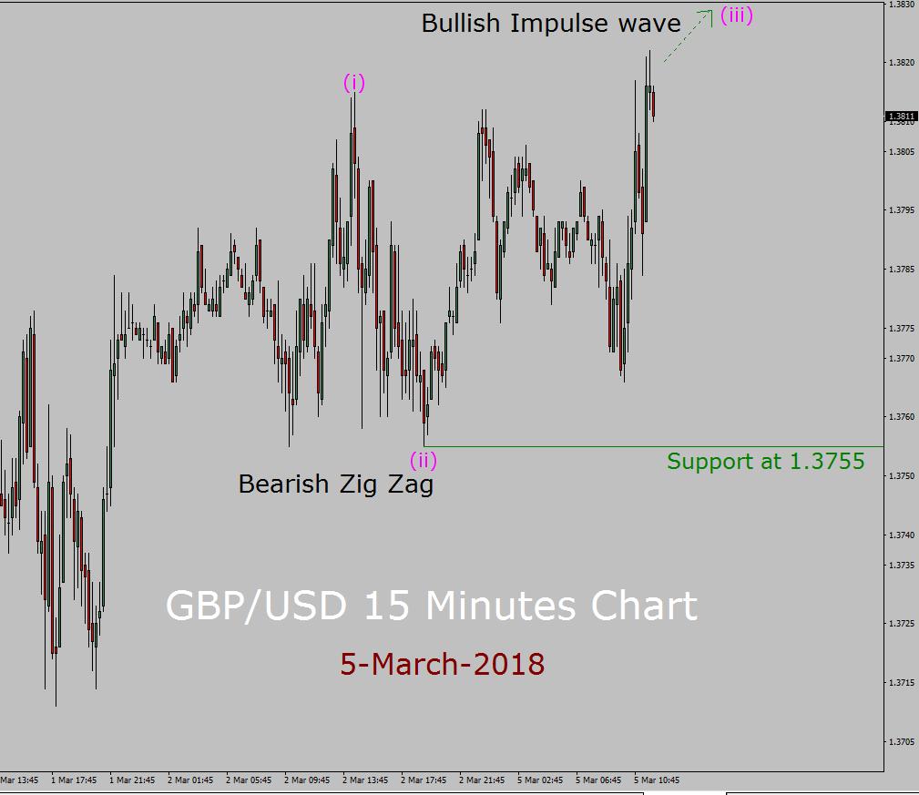 GBP / USD Elliott Wave Prognose