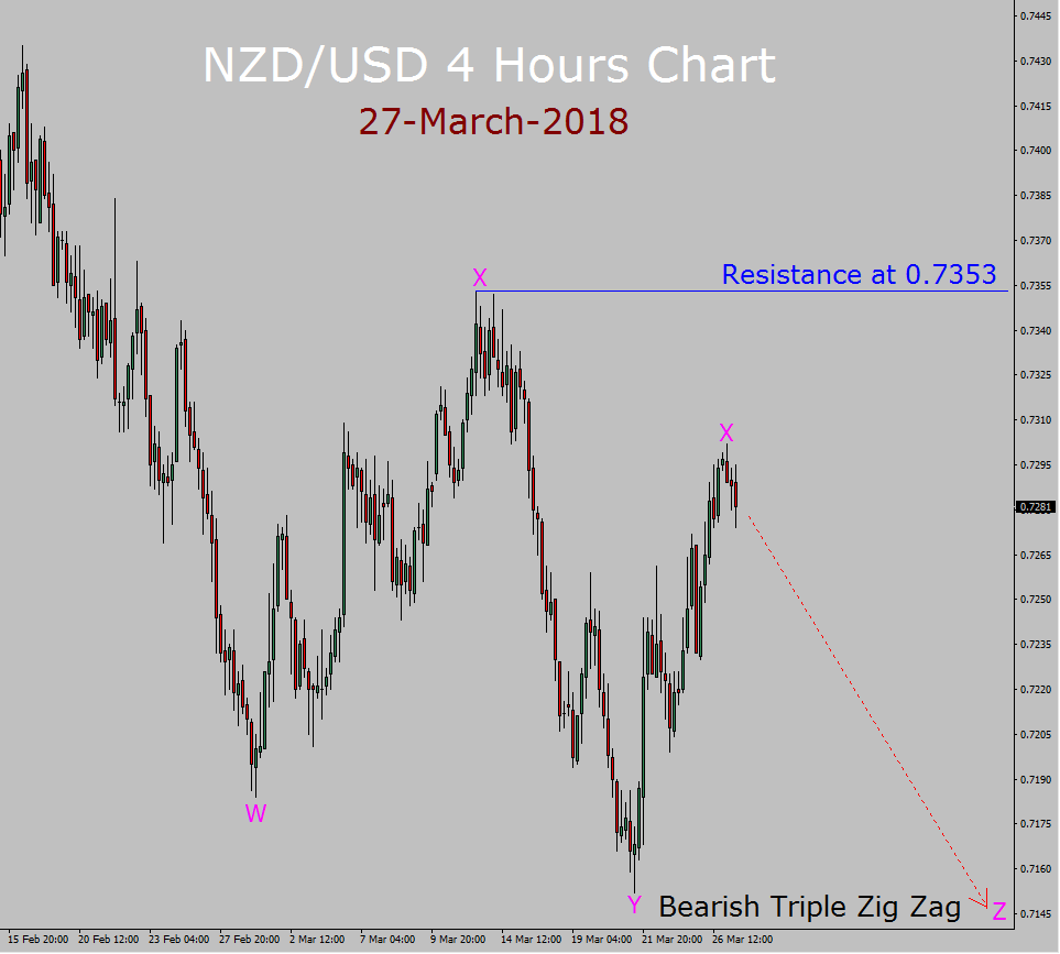 NZD / USD Pronóstico de Elliott Wave