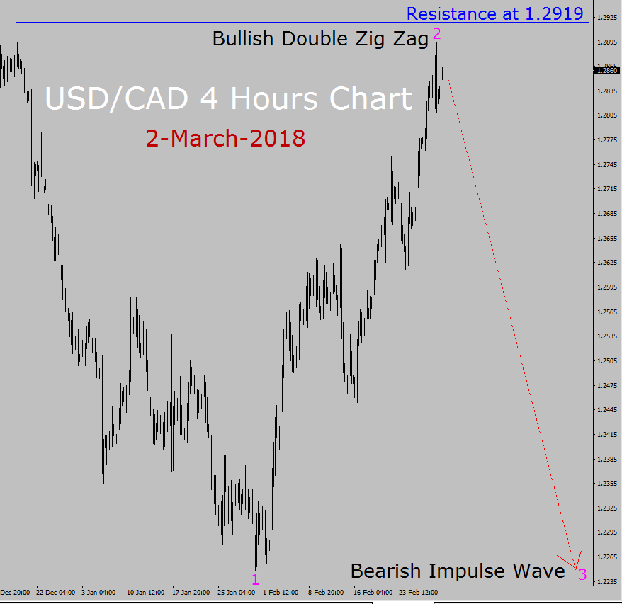 USD / CAD Pronóstico de Elliott Wave