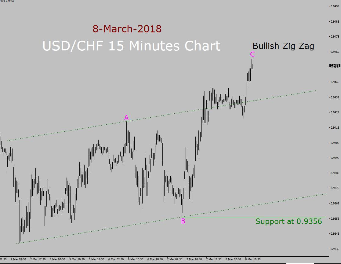 USD/CHF Elliott Wave Forecast