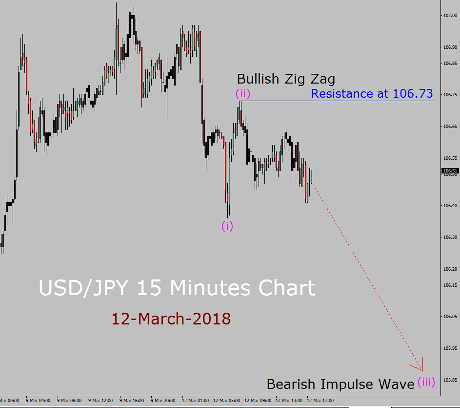 USD / JPY Elliott Wave Forecast