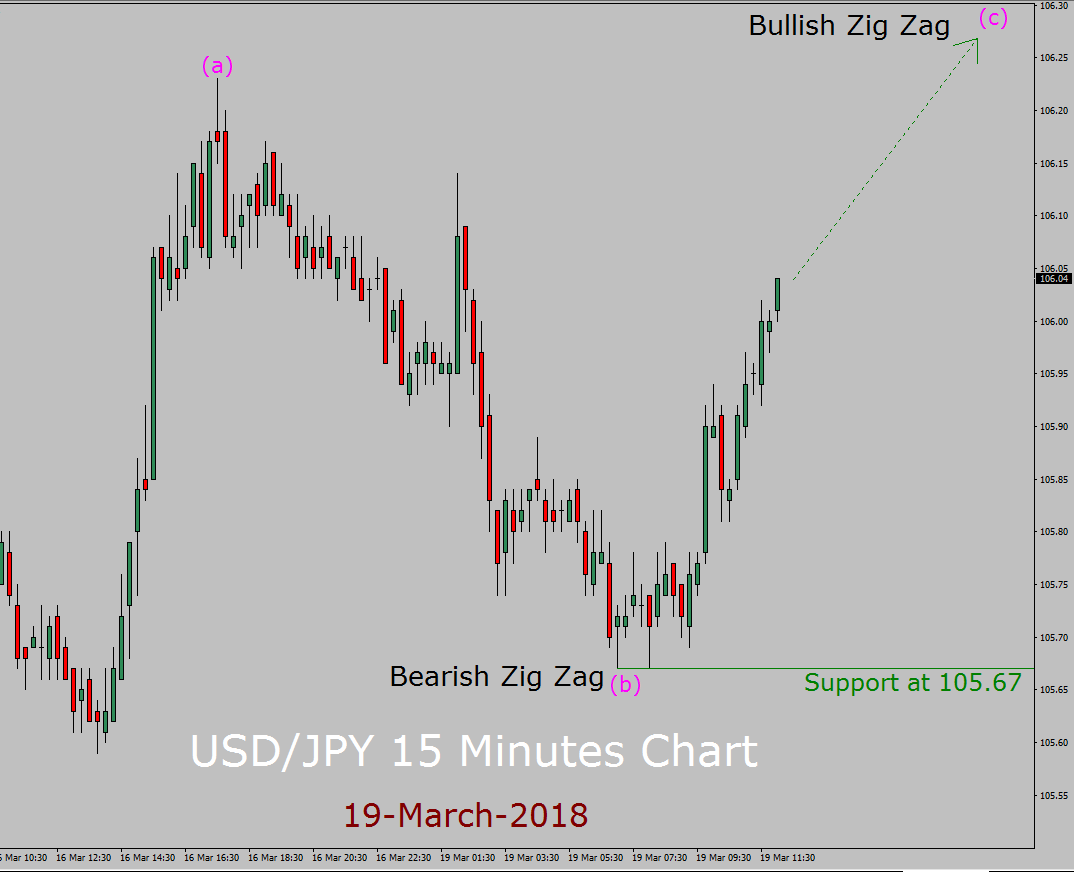 USD / JPY Elliott Wave-voorspelling