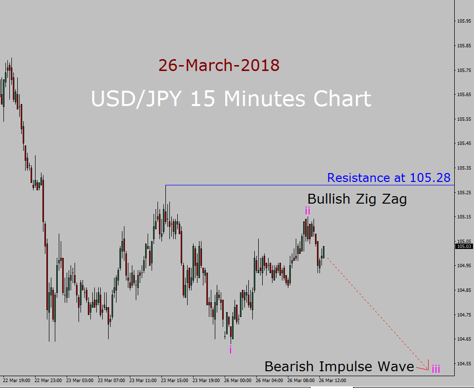 USD / JPY Elliott Wave-voorspelling