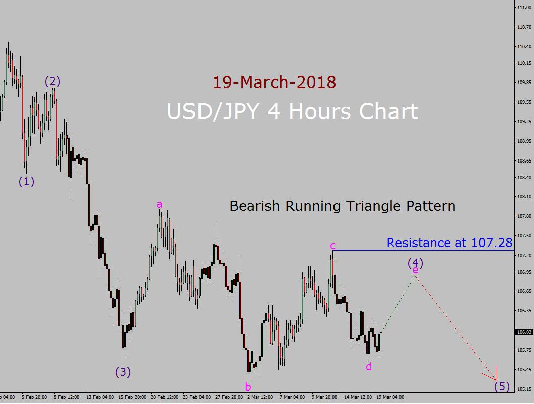 Prévisions des vagues d'Elliott USD / JPY