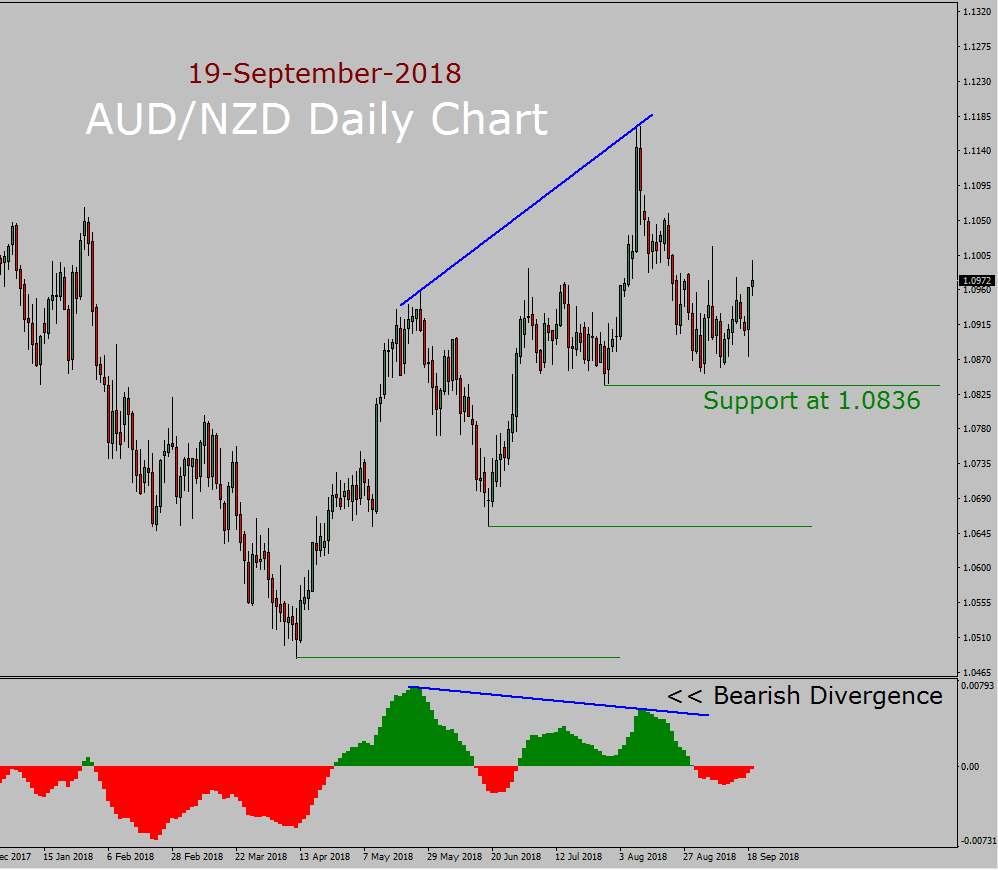AUD/NZD Forecast today with MACD