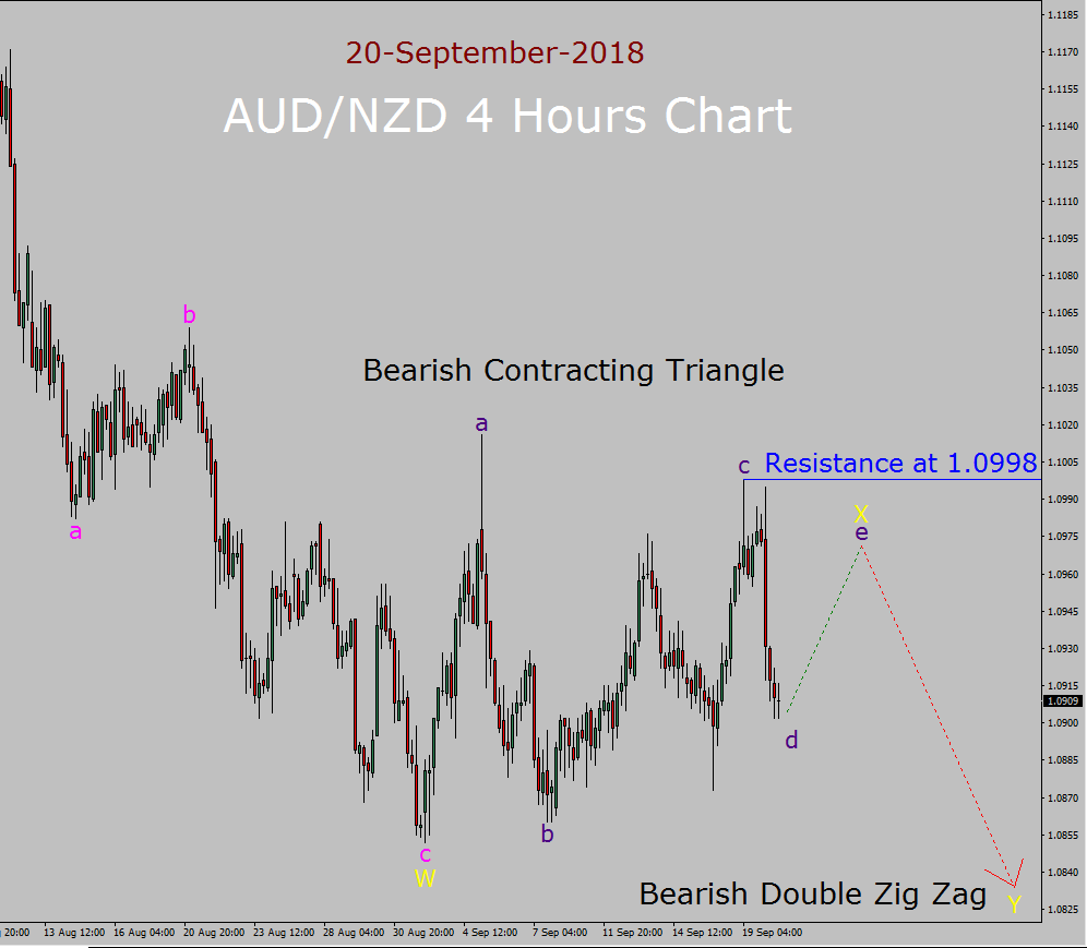 AUD/NZD Elliott Wave Long Term Forecast: 20th September to 4th October 2018 - Valforex.com