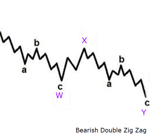 Bearish Double Zig Zag