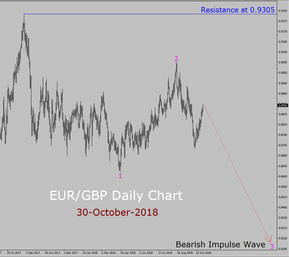 EUR/GBP Elliott Wave Long Term Forecast