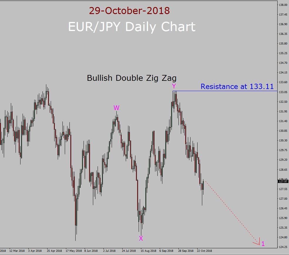 اليورو / الين موجه إليوت على المدى الطويل التوقعات