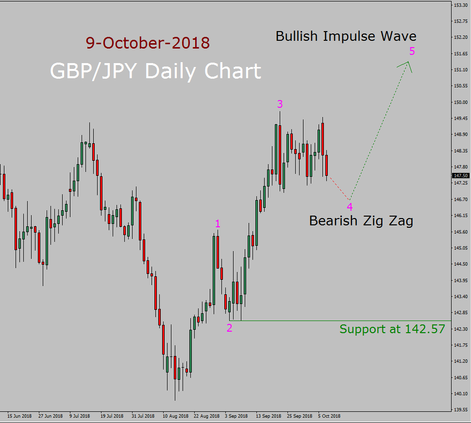 GBP/JPY Elliott Wave Long Term Forecast