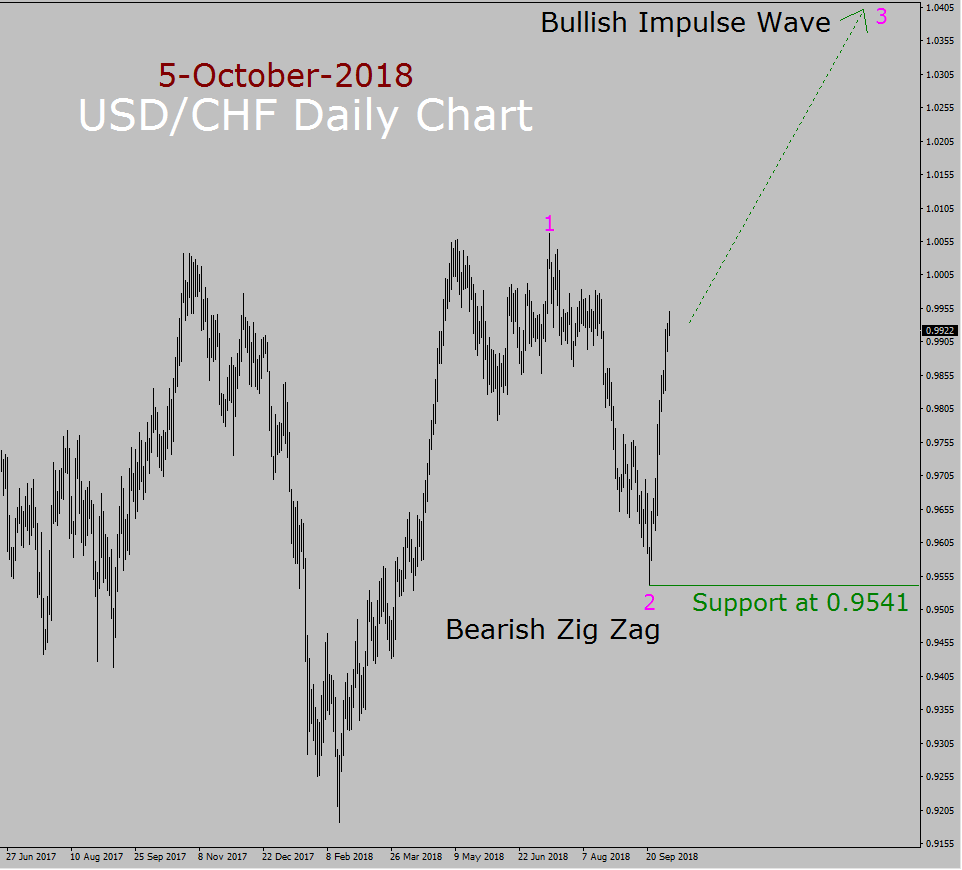USD/CHF Elliott Wave Long Term Forecast