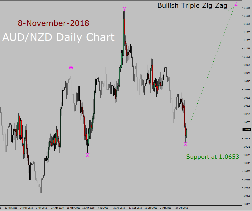 AUD/NZD Elliott Wave Long Term Forecast