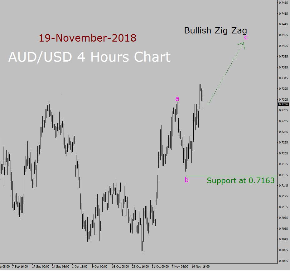 AUD / USD Elliott Wave Prévisions à long terme