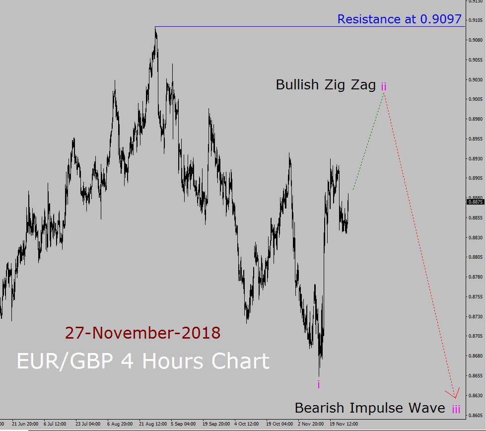EUR / GBP Elliott Wave Lange Termijn Verwachting