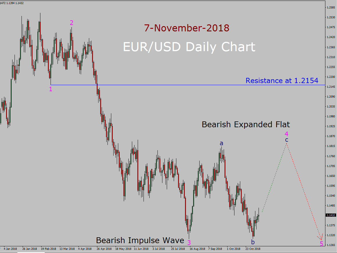 EUR/USD Elliott Wave Long Term Forecast
