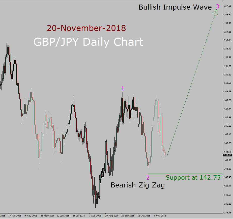 GBP / JPY Elliott Wave Previsioni a lungo termine