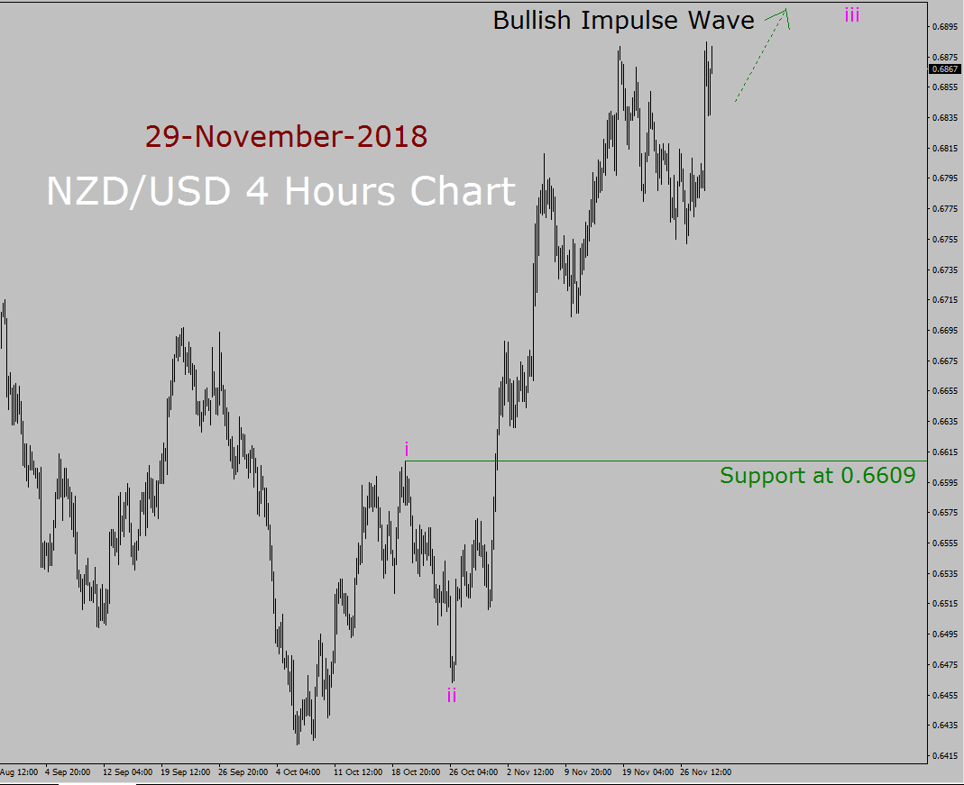 NZD / USD Elliott Wave Langzeitprognose
