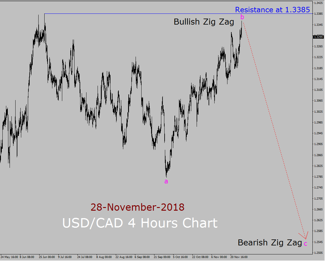 USD / CAD Elliott Wave Langzeitprognose