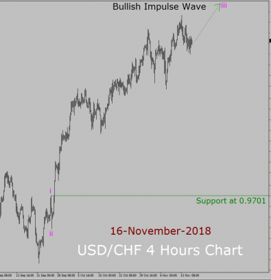 USD / CHF Долгосрочный прогноз Elliott Wave: 16th November - 30th November 2018