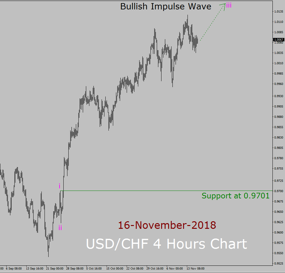 USD / CHF Elliott Wave Pronóstico a largo plazo