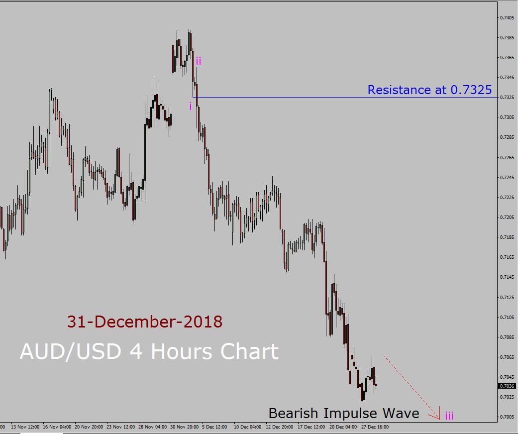 AUD / USD Elliott Wave lange termijn voorspelling