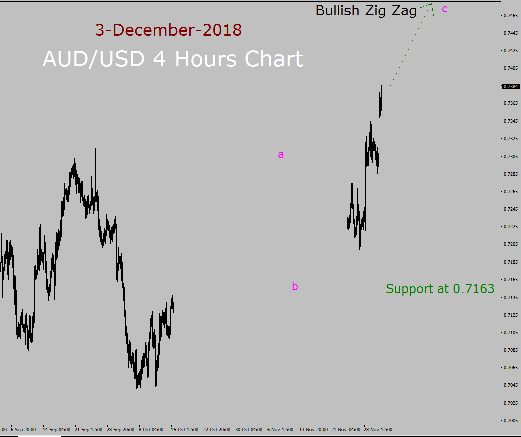 AUD/USD Elliott Wave Long Term Forecast
