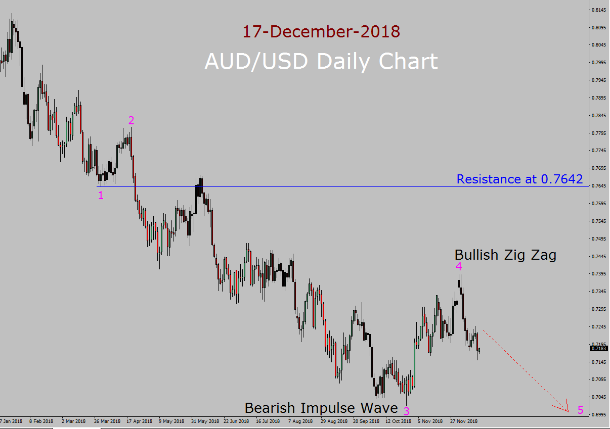 AUD / USD Elliott Wave Long Term Forecast