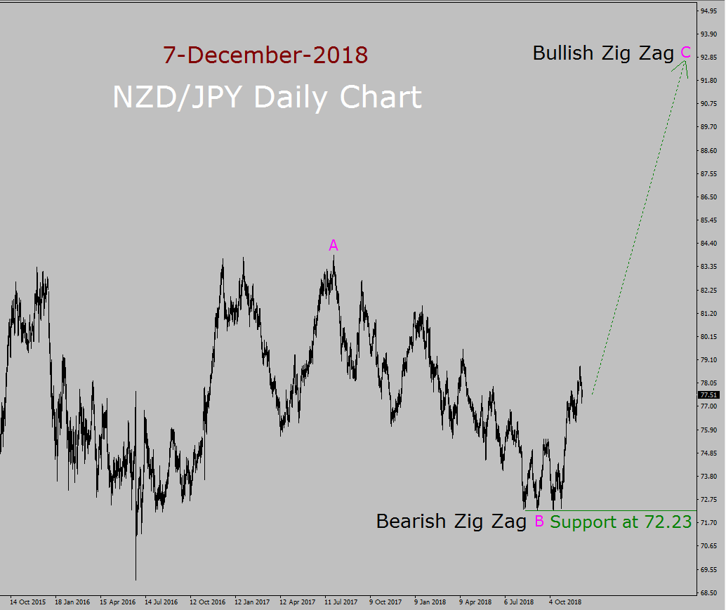 NZD/JPY Elliott Wave Long Term Forecast