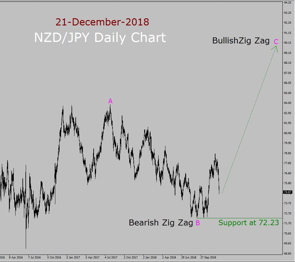NZD/JPY Elliott Wave Long Term Forecast