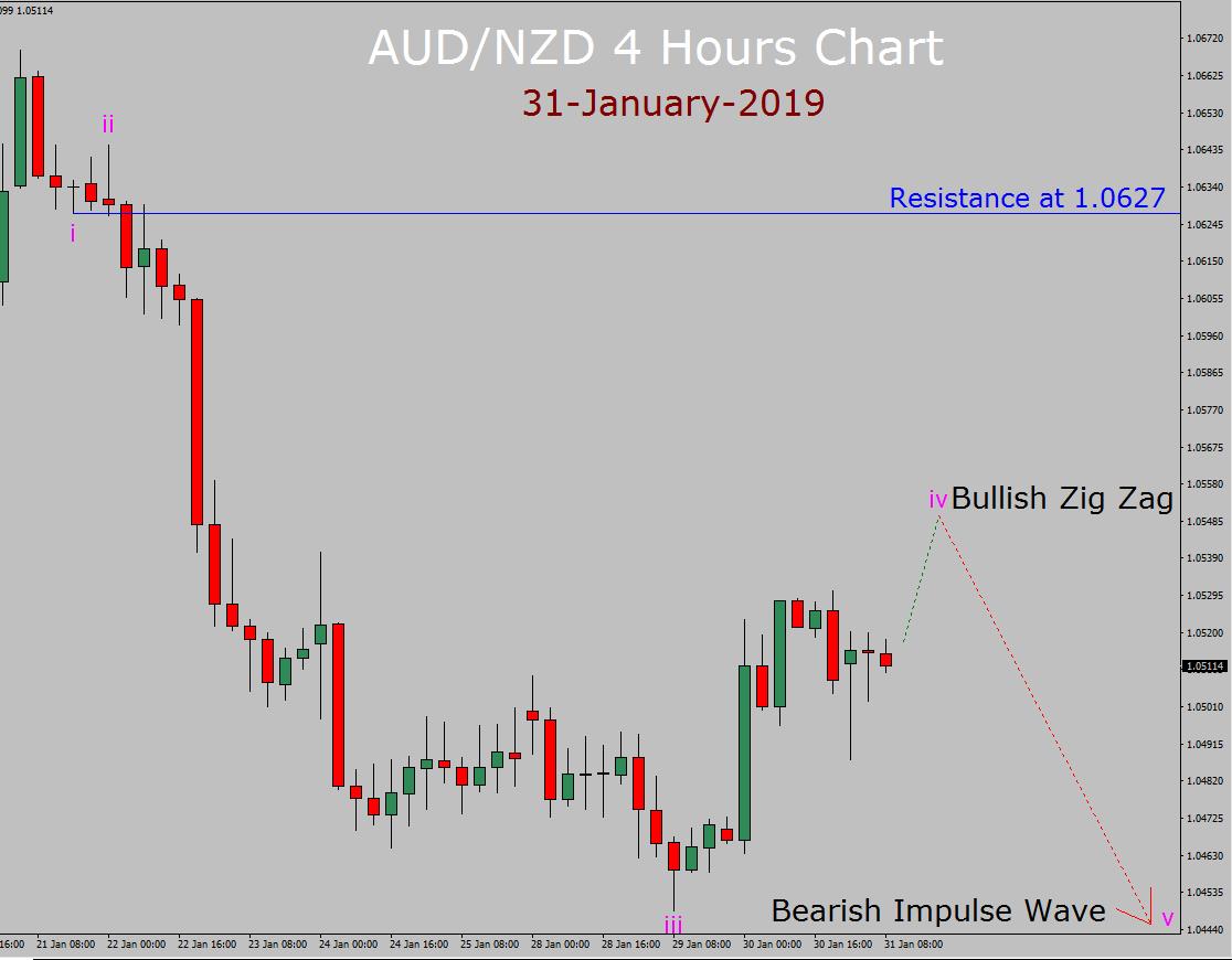AUD / NZD إليوت ويف التوقعات الأسبوعية