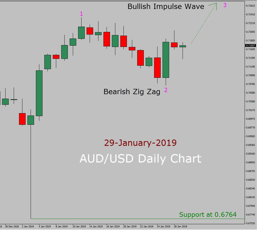AUD/USD Elliott Wave Weekly Forecast