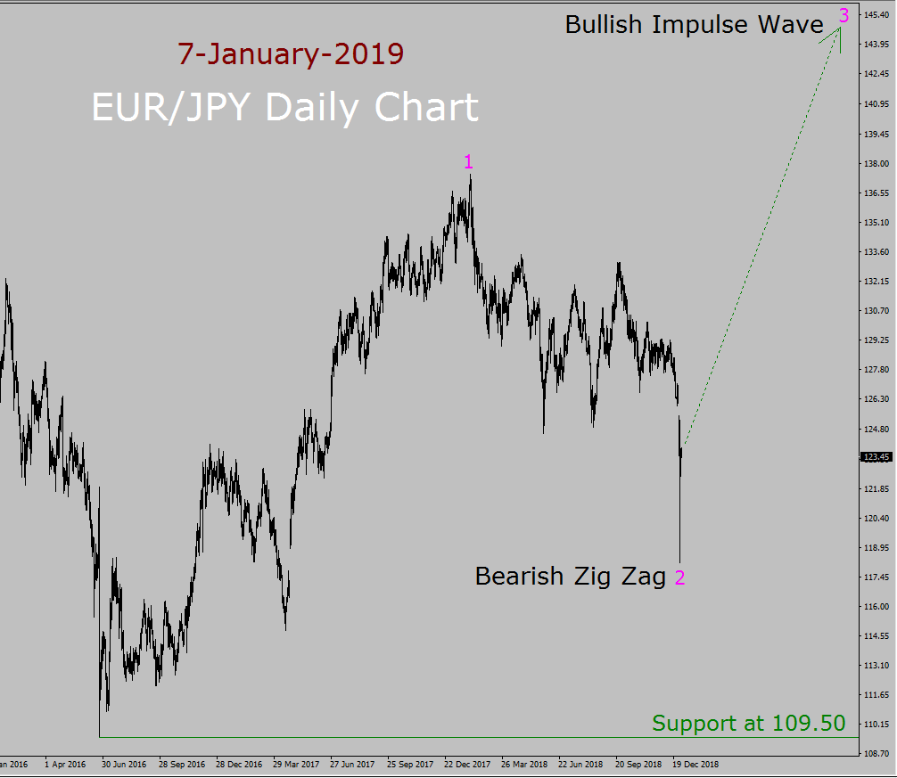 EUR/JPY Elliott Wave Long Term Forecast