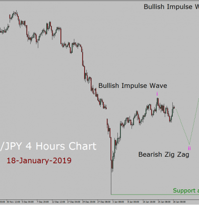 NZD/JPY Elliott Wave Weekly Forecast: 18th January to 1st February 2019