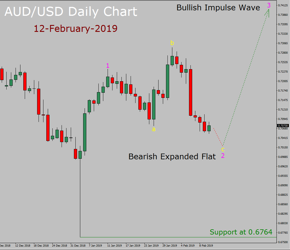 AUD / USD Elliott Wave Weekly Forecast