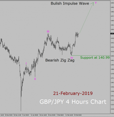 GBP/JPY Elliott Wave Weekly Forecast: 21st February to 7th March 2019