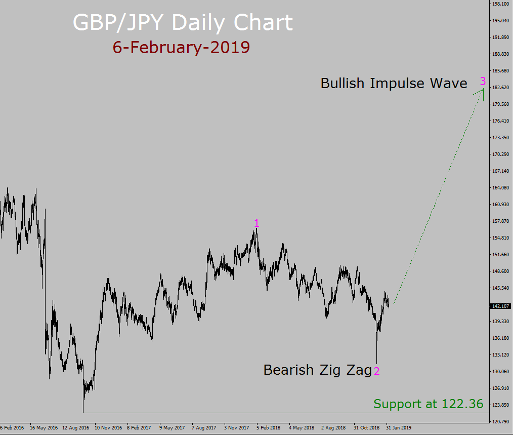 GBP / JPY Elliott Wave Weekly Forecast