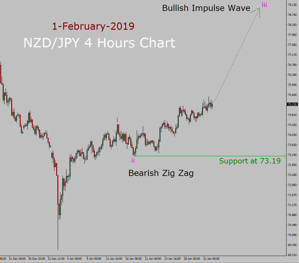 NZD / JPY Elliott Wave-Wochenprognose