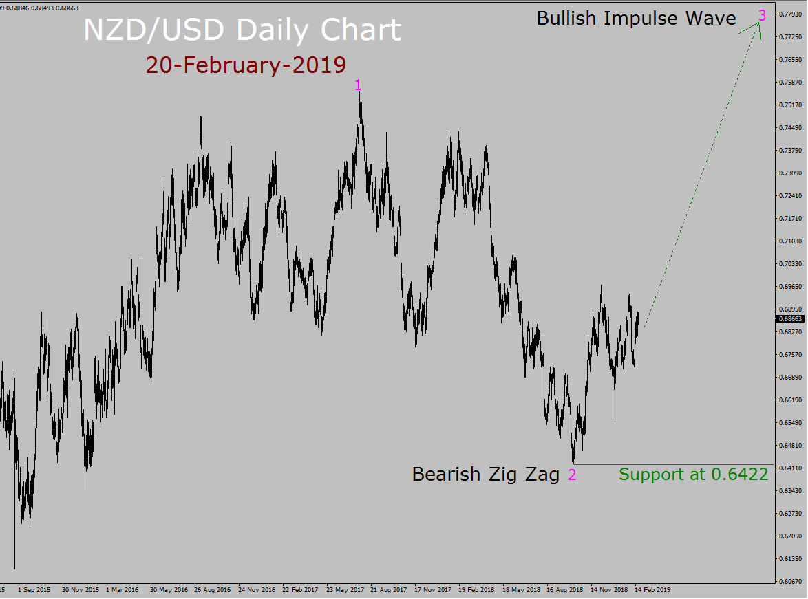 Prévisions hebdomadaires NZD / USD Elliott Wave