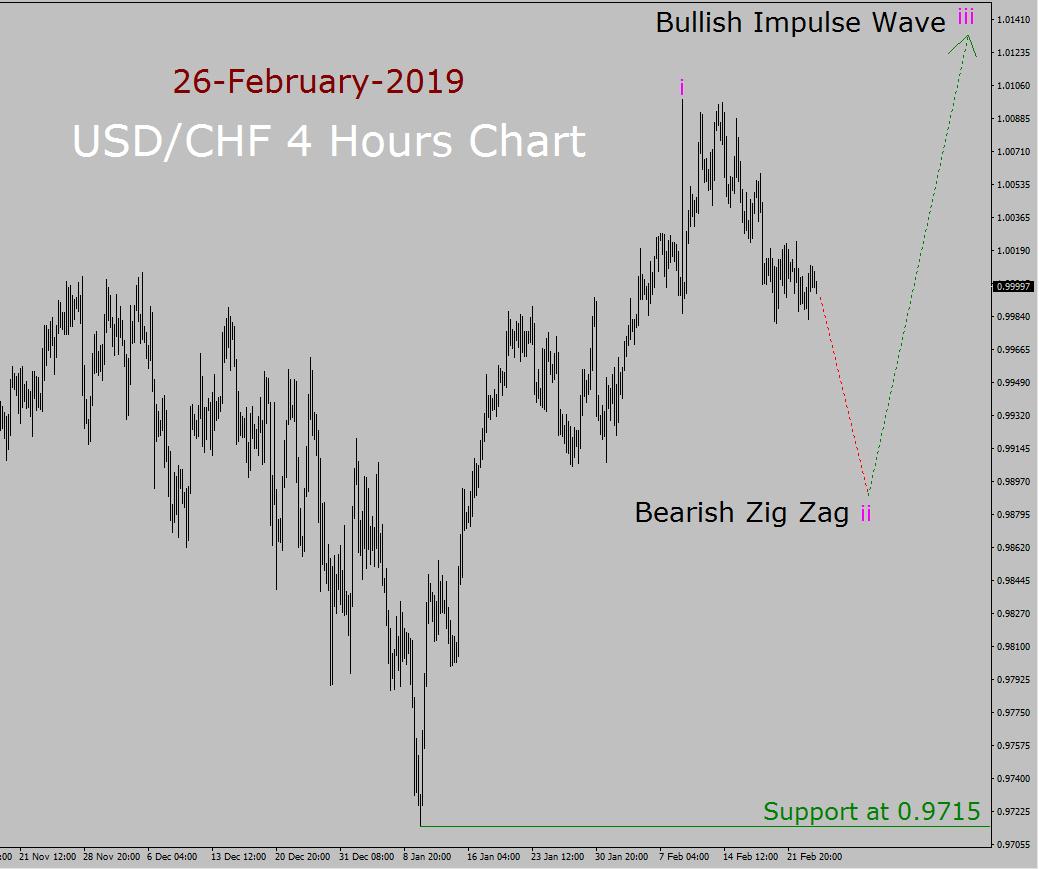 USD / CHF إليوت ويف التوقعات الأسبوعية