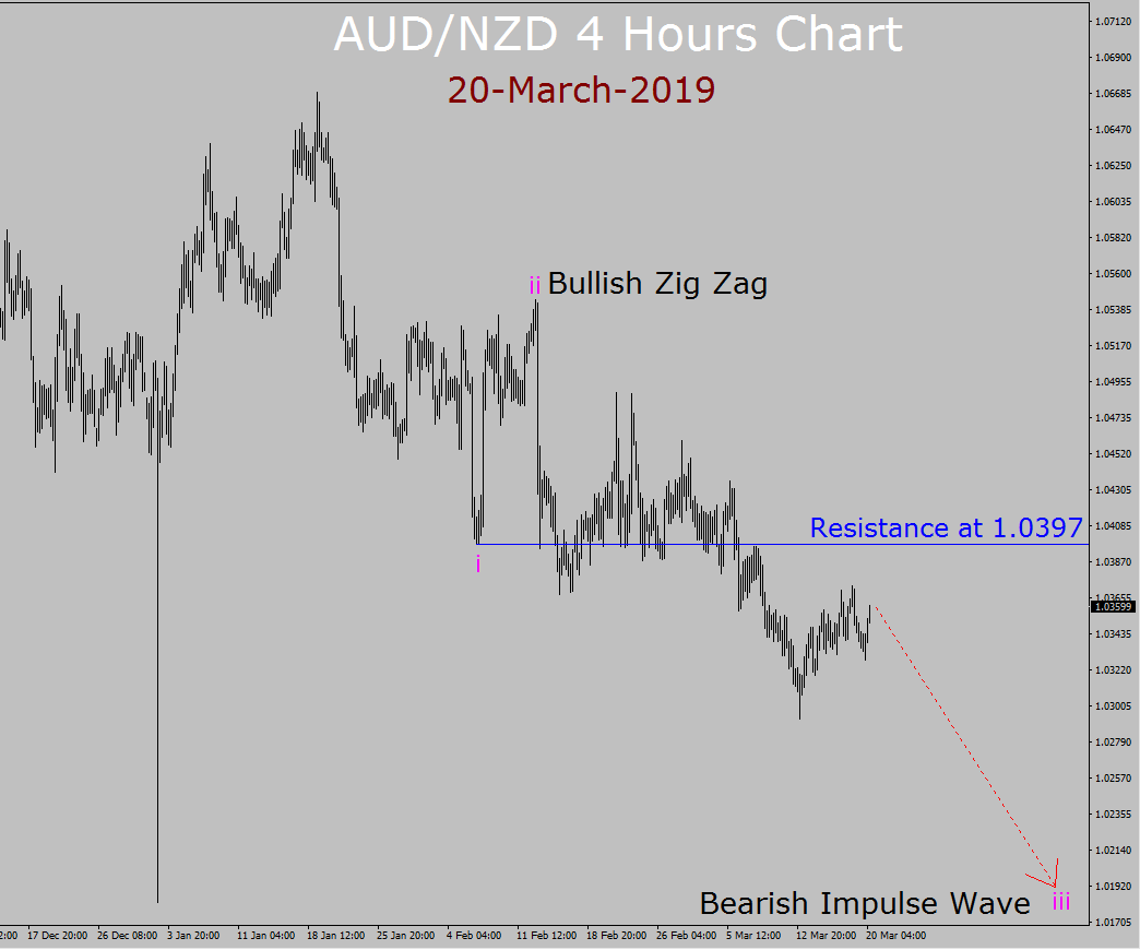 AUD/NZD Elliott Wave Weekly Forecast: 20th March to 3rd April 2019 - Valforex.com